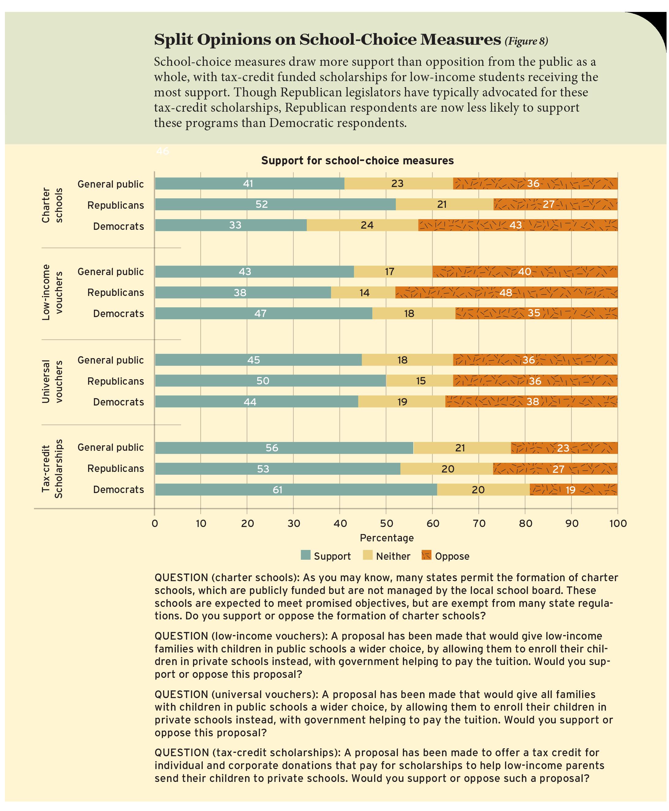 Split Opinions on School-Choice Measures (Figure 8)