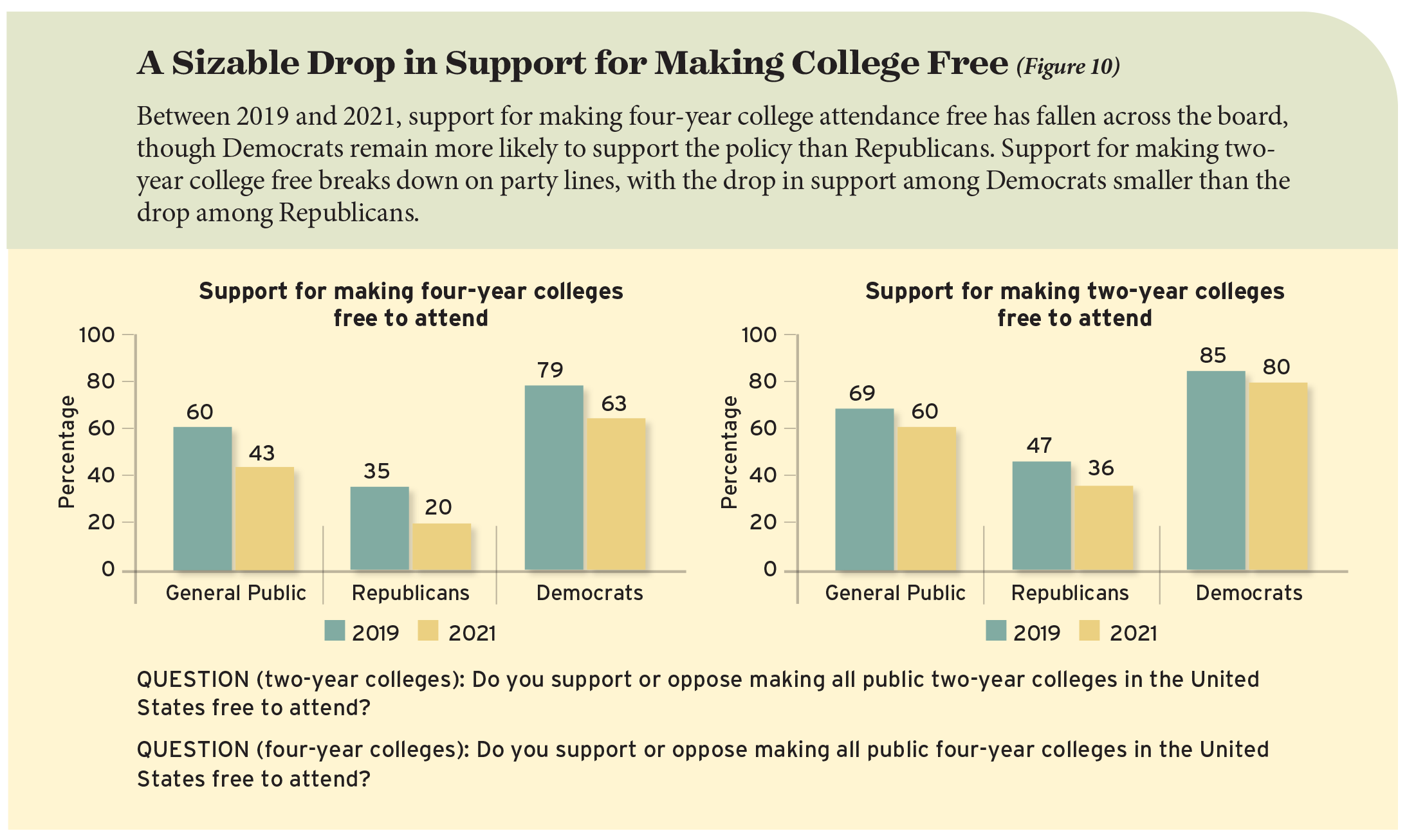 A Sizable Drop in Support for Making College Free (Figure 10)