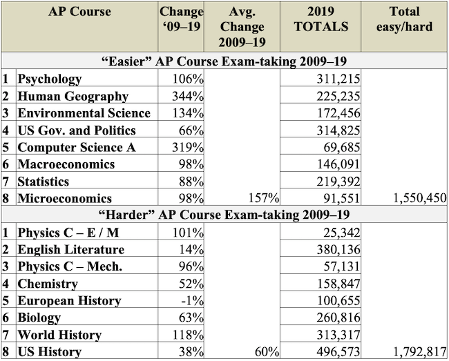 Table 1. Change in Advanced Placement exam-taking, 2009–19, by exam difficulty and subject