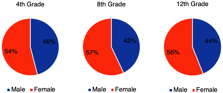 Figure 2. The gender gap among NAEP proficient readers over time for high school class of 2013