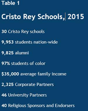 cristo rey table 1