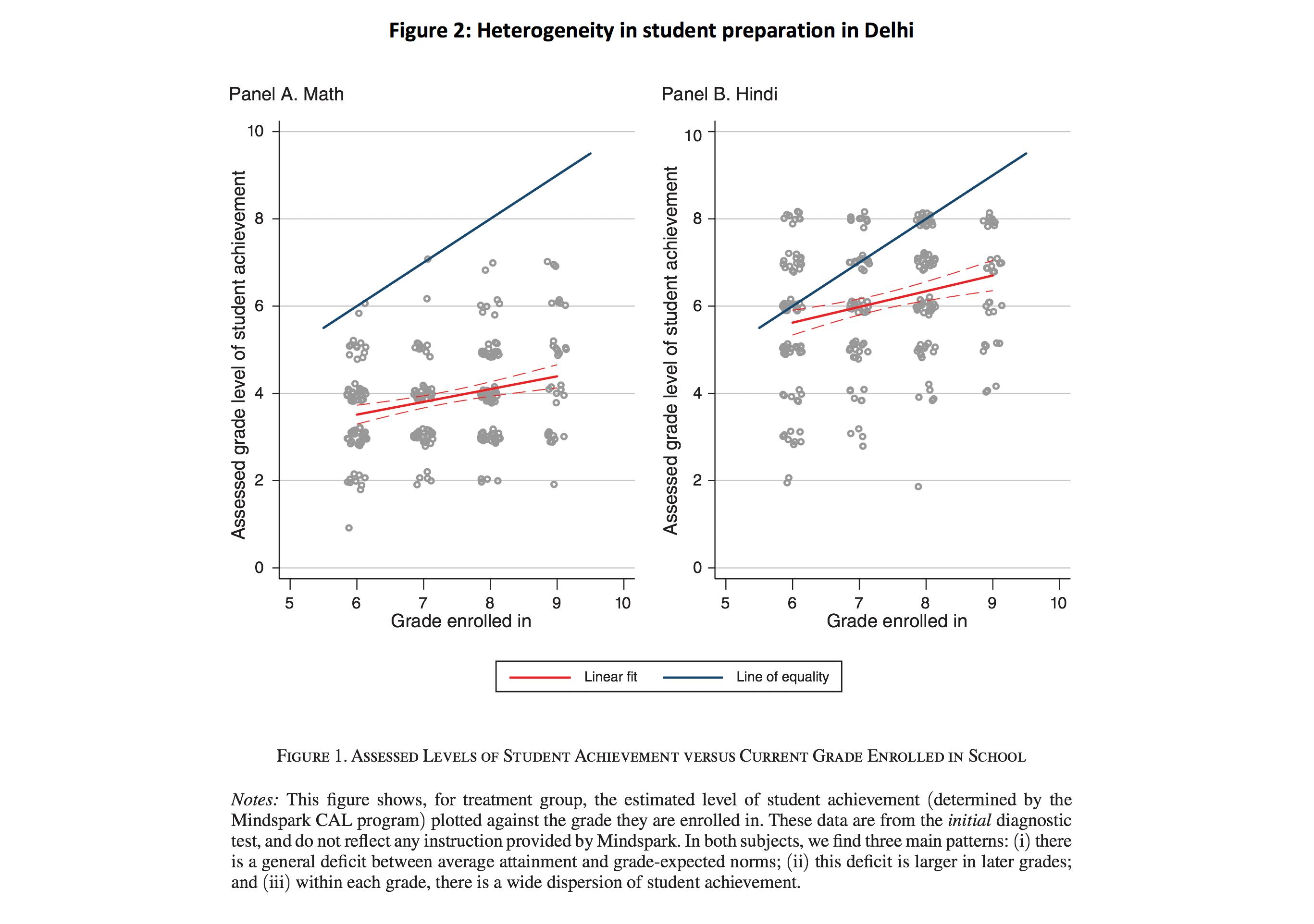 Figure 2: Heterogeneity in student preparation in Delhi