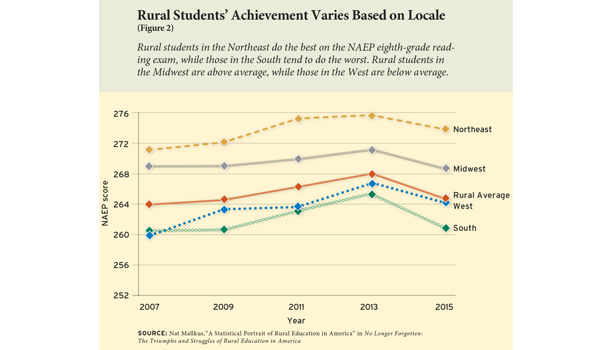 Rural Students' Achievement Varies Based on Locale (Figure 2)