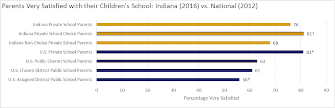 """†Difference from non-choice private school parents statistically significant at the 99% confidence level *Difference from charter school parents statistically significant at the 99% confidence level Notes: National respondents could choose one of four response categories: very dissatisfied, somewhat dissatisfied, somewhat satisfied, very satisfied. Indiana respondents had those categories and a fifth: neither satisfied nor dissatisfied. Raw percentages are used because background characteristics were not collected in the survey of Indiana parents. Sources: 2012 National Household Education Survey results in Albert Cheng and Paul E. Peterson, """"How Satisfied are Parents with Their Children's Schools? New Evidence from a U.S. Department of Education Survey,"""" Education Next 17, no. 2 (Spring 2017), https://www.educationnext.org/how-satisfied-are-parents-with-childrens-schools-us-dept-ed-survey; Andrew D. Catt and Evan Rhinesmith, Why Parents Choose: A Survey of Private School and School Choice Parents in Indiana (Indianapolis: Friedman Foundation for Educational Choice, 2016), https://www.edchoice.org/research/why-parents-choose."""
