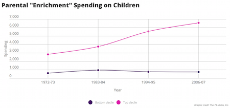 Source: Kornrich, S. & Furstenberg, F. (2013), Investing in children: changes in parental spending on children, 1972-2007 Click to enlarge