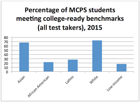 Source: Table C1, Montgomery County Public Schools, Office of Shared Accountability, SAT Participation and Performance and the Attainment of College Readiness Benchmark Scores for the Class of 2015. Click to enlarge