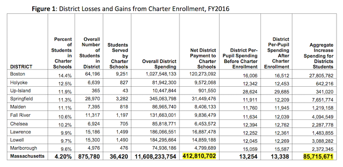 """Source: Author's calculations based on MTA data. See Massachusetts Teachers Association, """"District Funds Lost to Charter Schools"""" (accessed Aug. 17, 2016.)"""