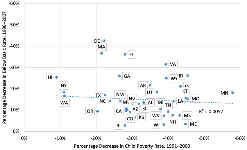 Figure 2: Percentage change in the supplemental poverty rate (1991–2000) vs. percentage change in the below basic rate in fourth grade reading (1998–2007)