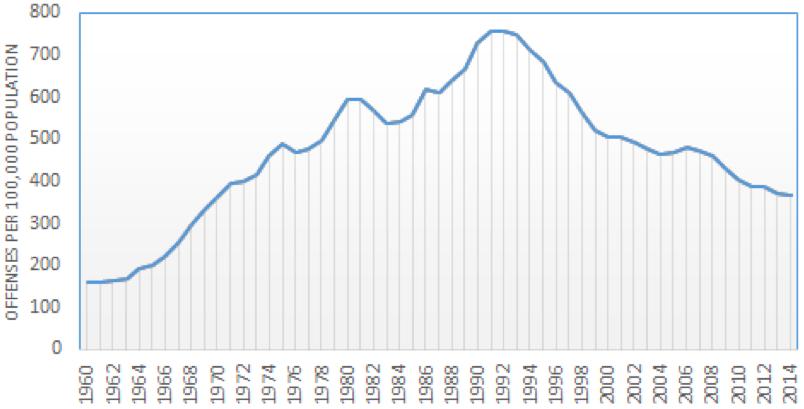 Figure 5. U.S. violent crime rate, 1960–2014