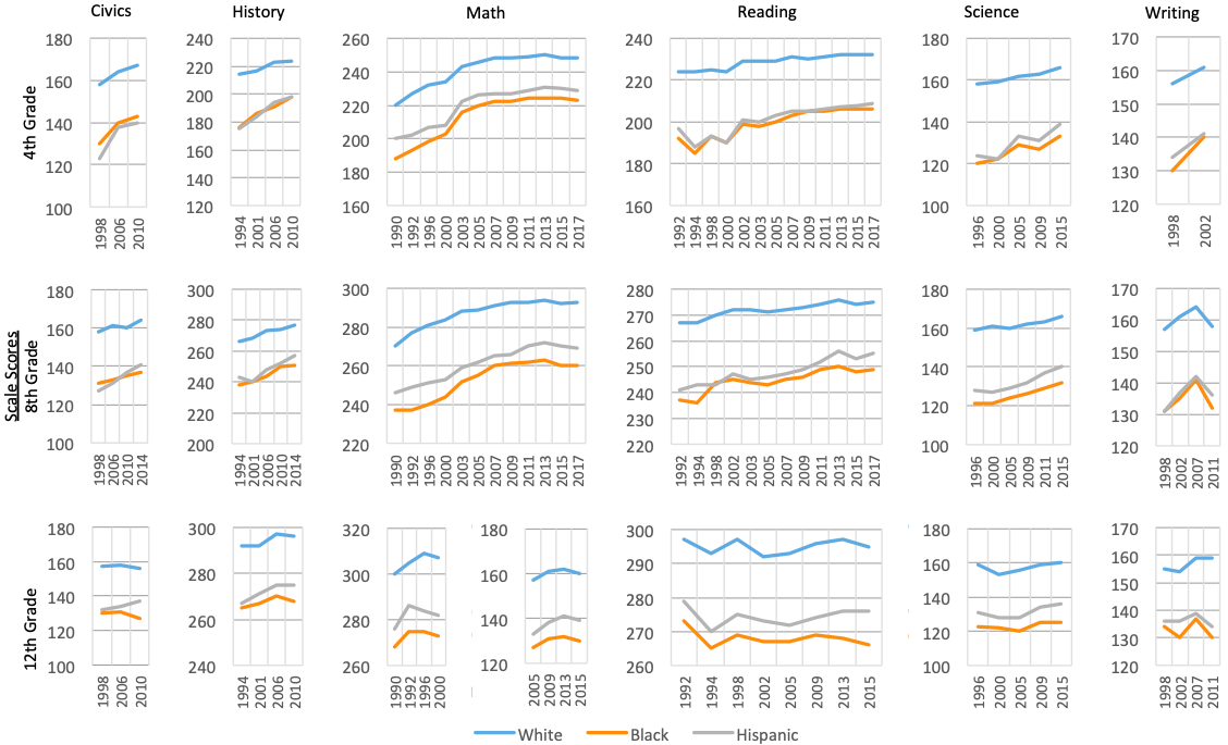 Figure 1. NAEP average scale scores by race/ethnicity, subject, and year