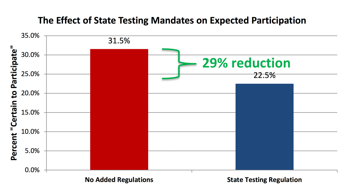 Figure 2: The Effect of State Testing Mandates on Expected Participation