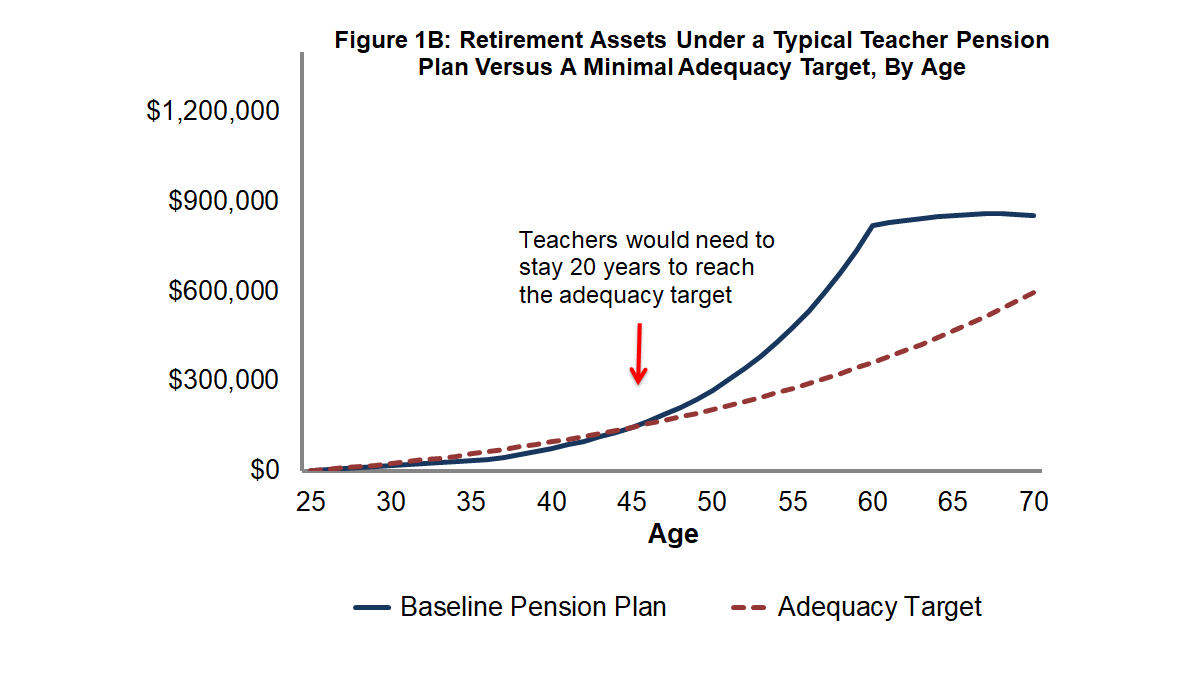 Figure 1B: Retirement Assets Under a Typical Teacher Pension Plan Versus a Minimal Adequacy Target, By Age