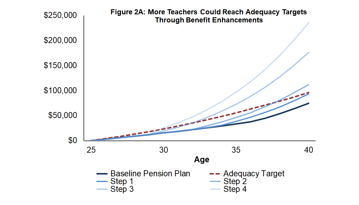 Figure 2A: More Teachers Could Reach Adequacy Targets Through Benefit Enhancements