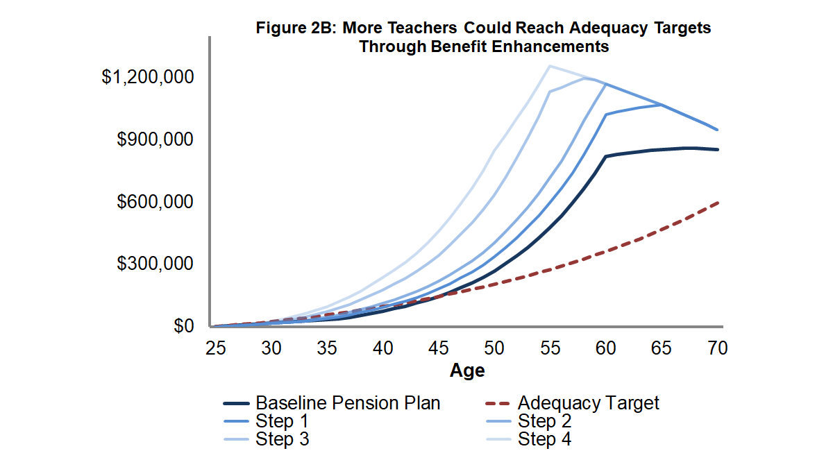 Figure 2B: More Teachers Could Reach Adequacy Targets Through Benefit Enhancements