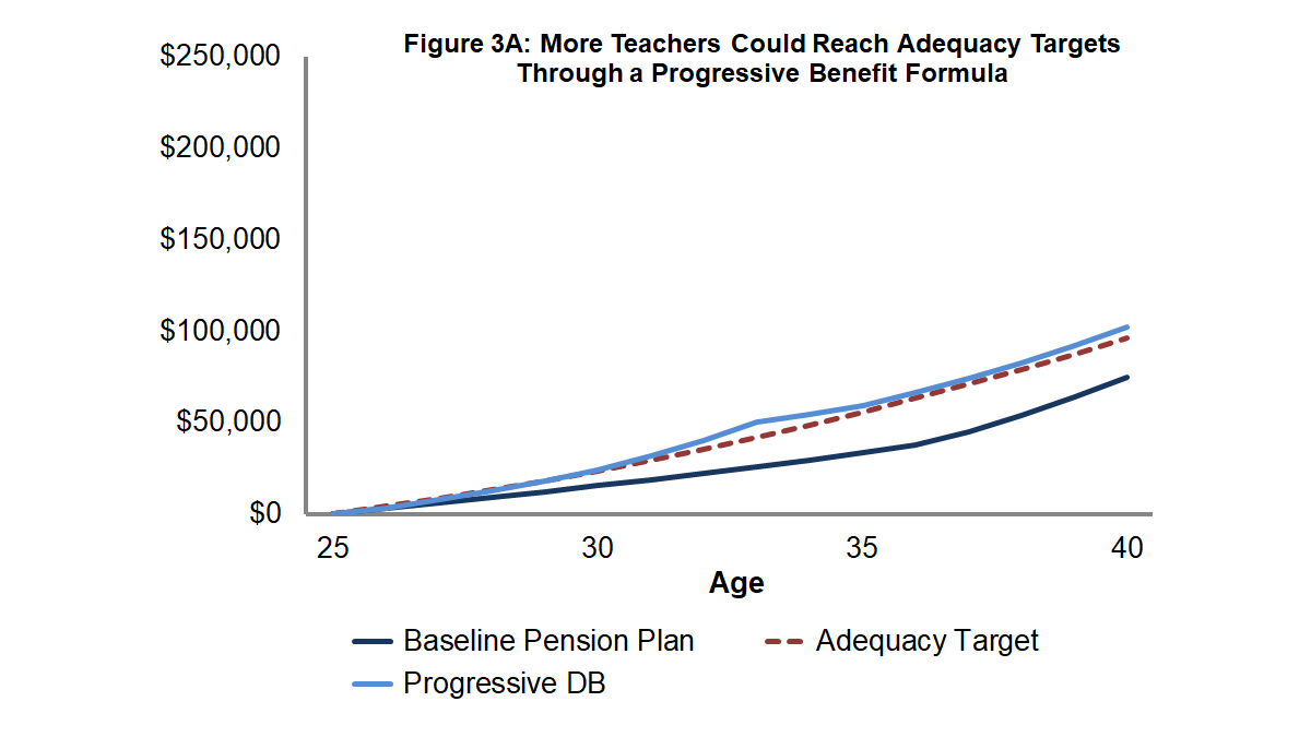 Figure 3A: More Teachers Could Reach Adequacy Targets Through a Progressive Benefit Formula