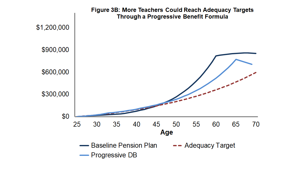 Figure 3B: More Teachers Could Reach Adequacy Targets Through a Progressive Benefit Formula