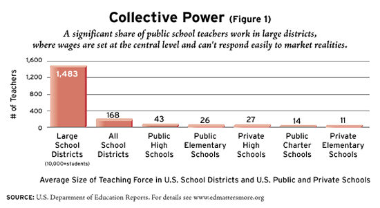 Figure 1. Collective Power