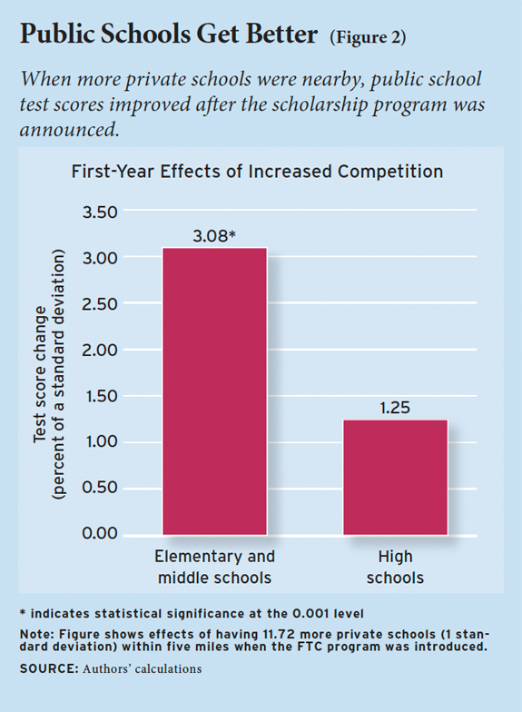 Figure 2. When more private schools were nearby, public school test scores improved after the scholarship program was announced.