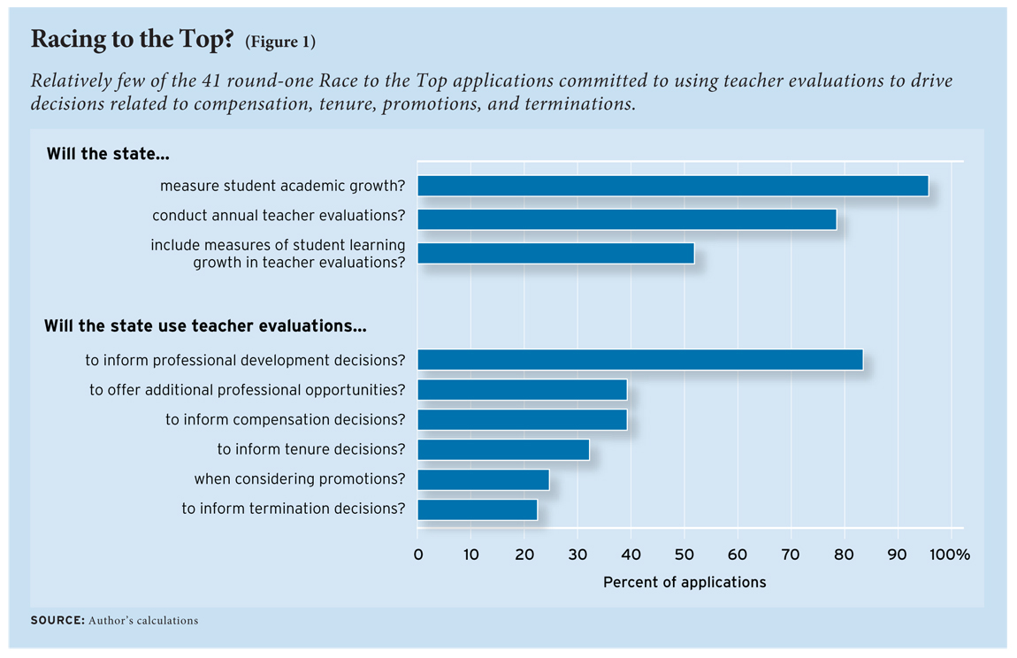 Figure 1: Relatively few of the 41 round-one Race to the Top applications committed to using teacher evaluations to drive decisions related to compensation, tenure, promotions, and terminations.