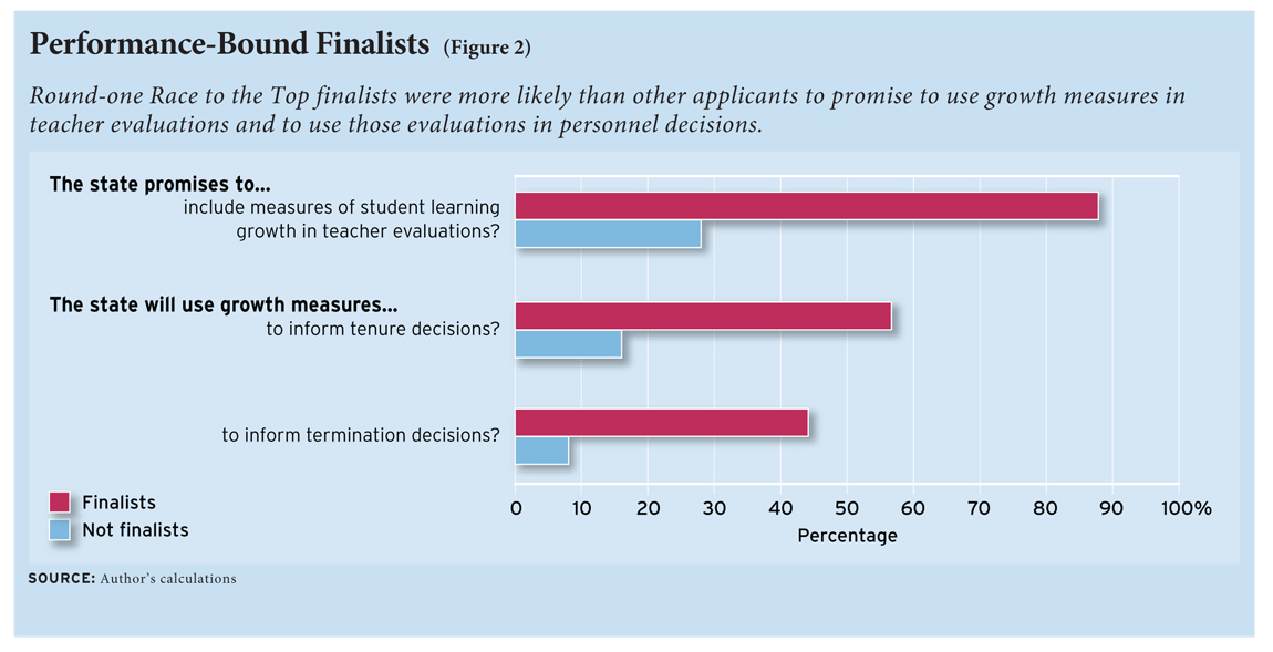 Figure 2: Round-one Race to the Top finalists were more likely than other applicants to promise to use growth measures in teacher evaluations and to use those evaluations in personnel decisions.