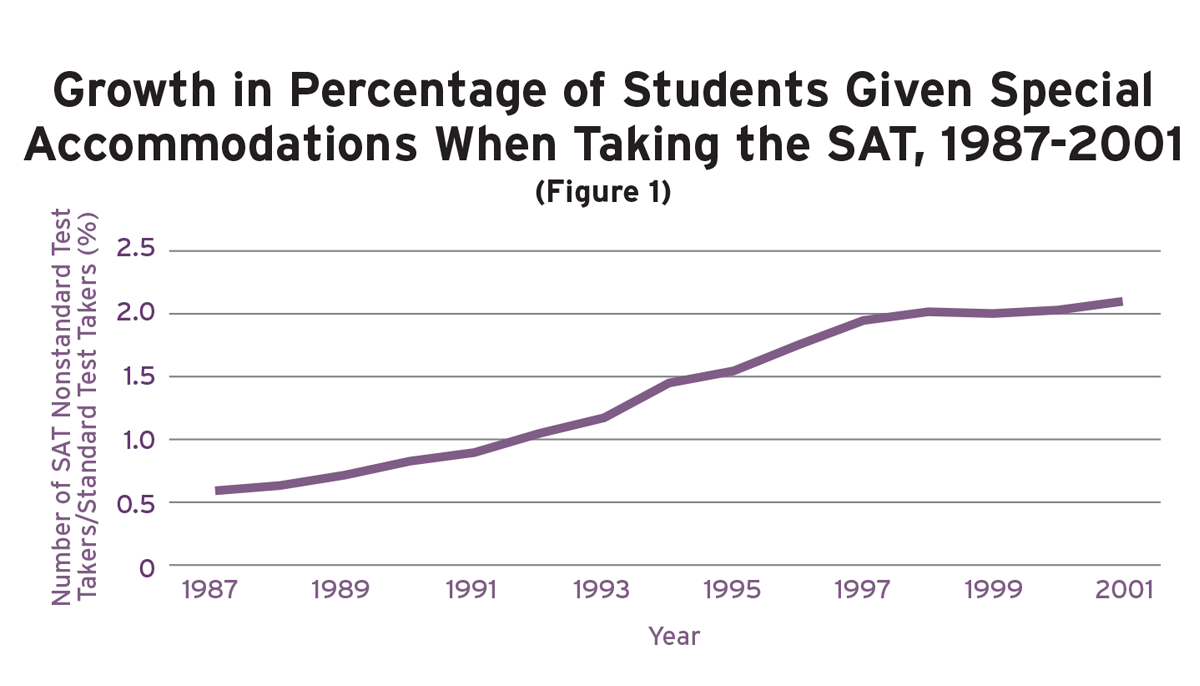 Figure 1: Growth in percentage of students given special accomodations when taking the SAT, 1987-2001