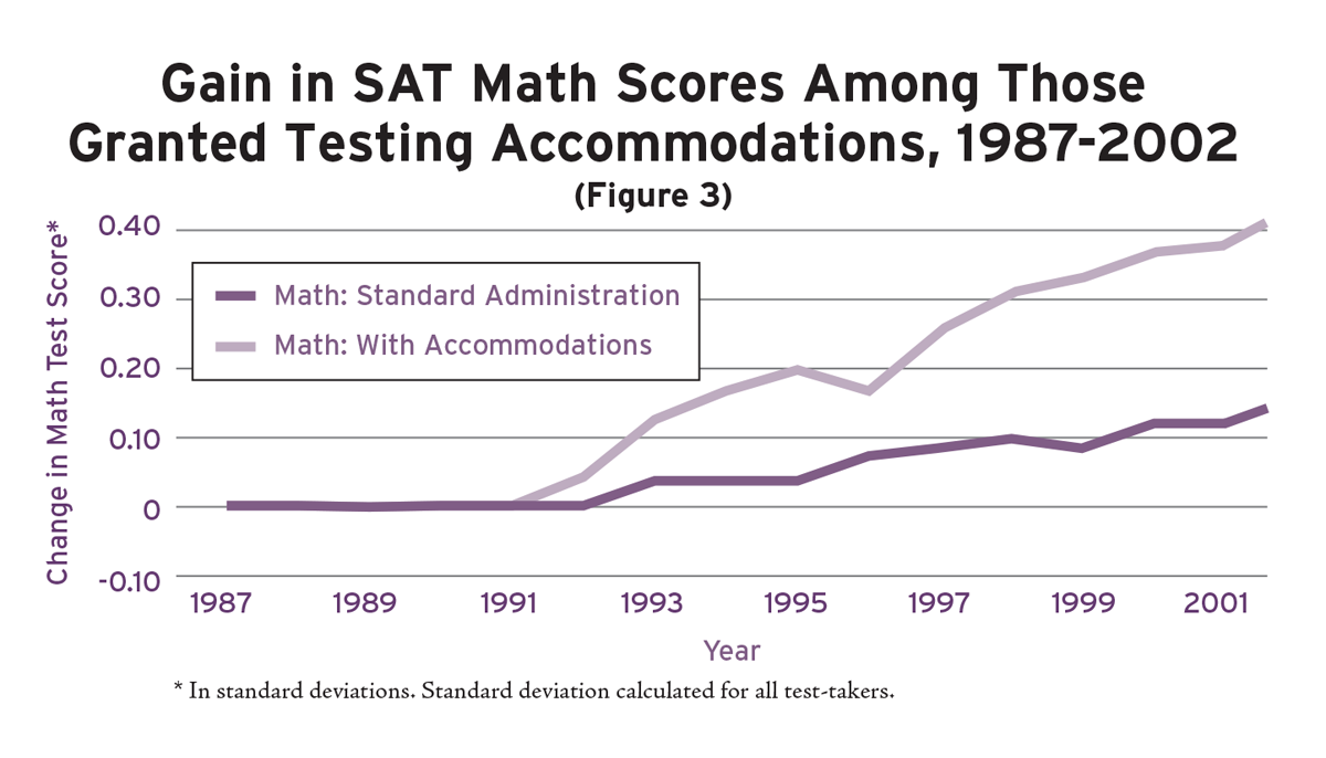 Figure 3: Gain in SAT Math scores among those granted testing accomodations, 1987-2002