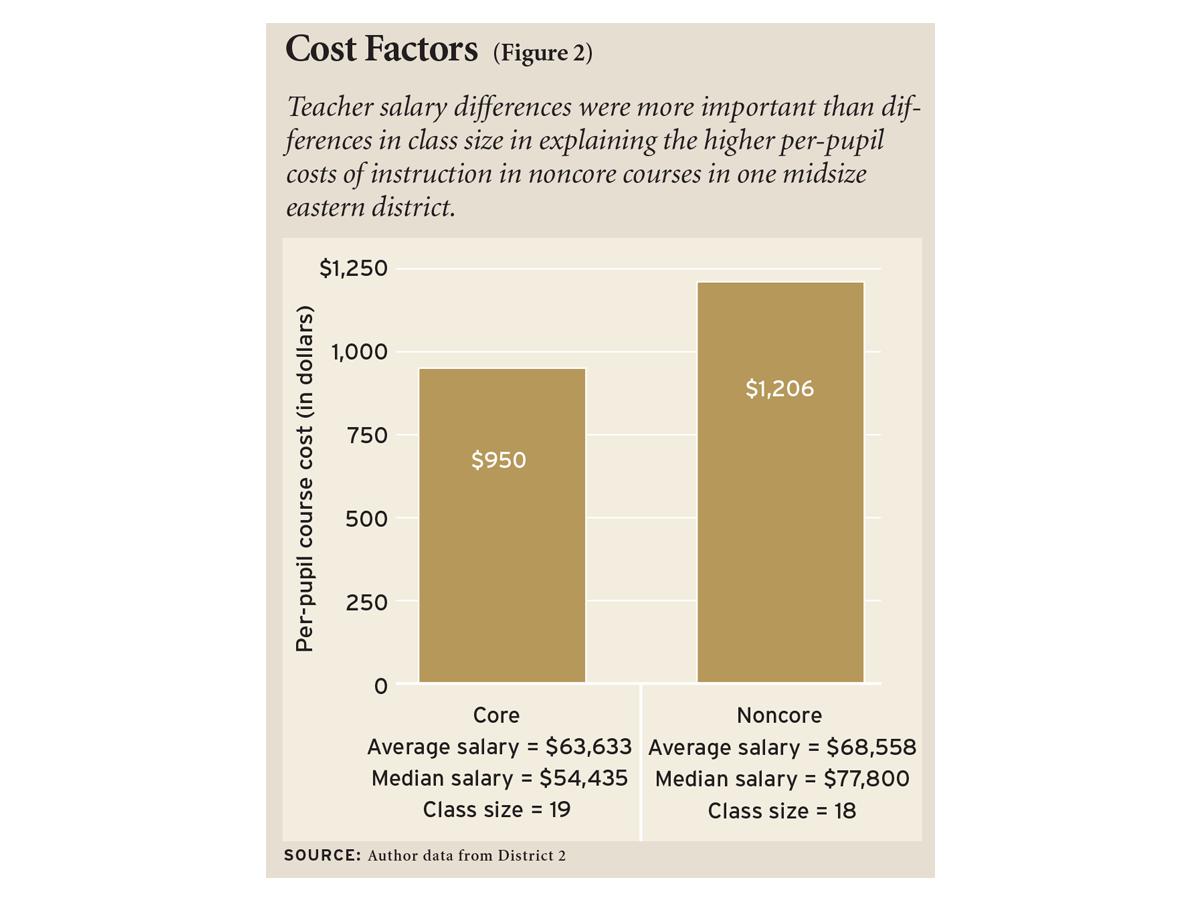 Cost Factors (Figure 2)