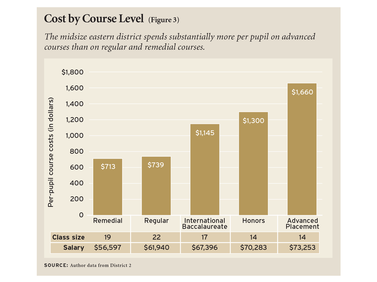 Cost by Course Level (Figure 3)