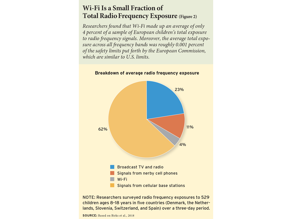 Wi-Fi Is a Small Fraction of Total Radio Frequency Exposure (Figure 2)