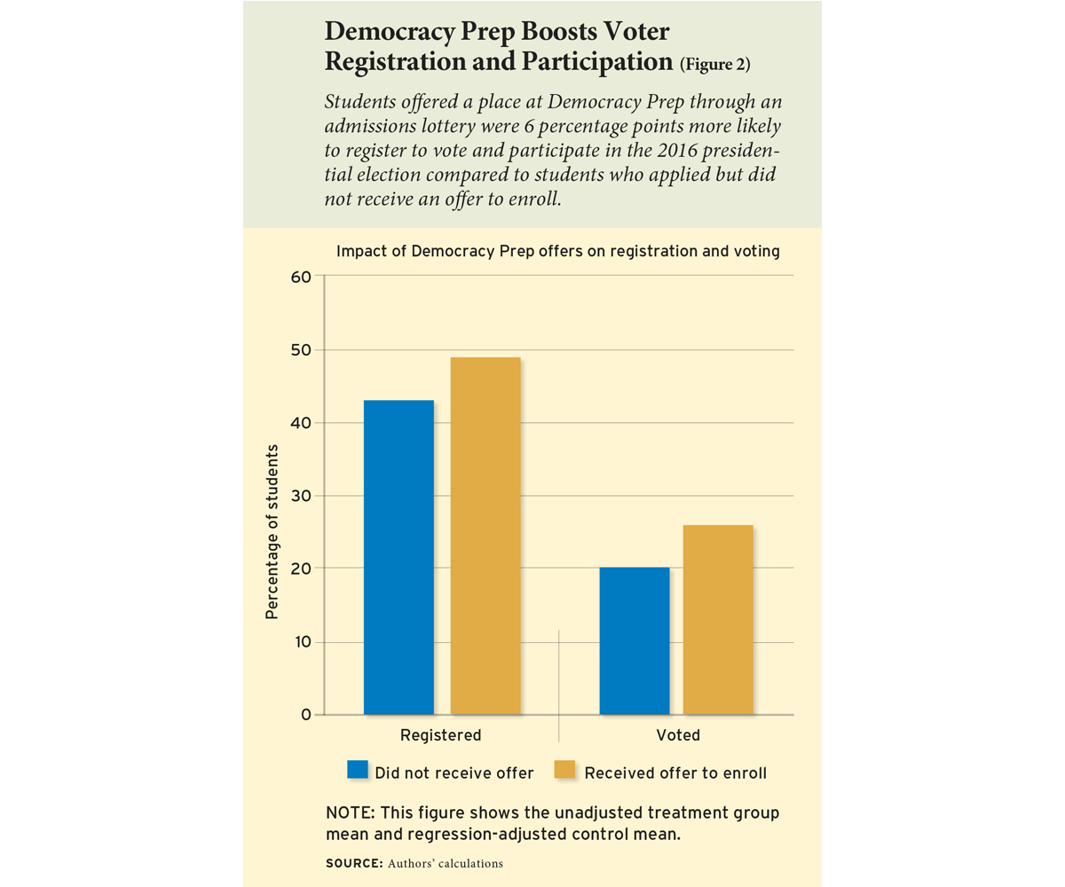 Democracy Prep Boosts Voter Registration and Participation (Figure 2)