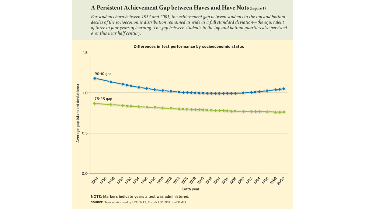 A Persistent Achievement Gap between Haves and Have Nots (Figure 1)