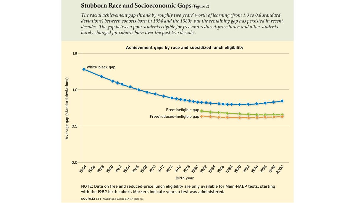 Stubborn Race and Socioeconomic Gaps (Figure 2)