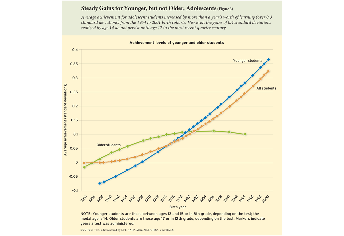 Steady Gains for Younger, but not Older, Adolescents (Figure 3)