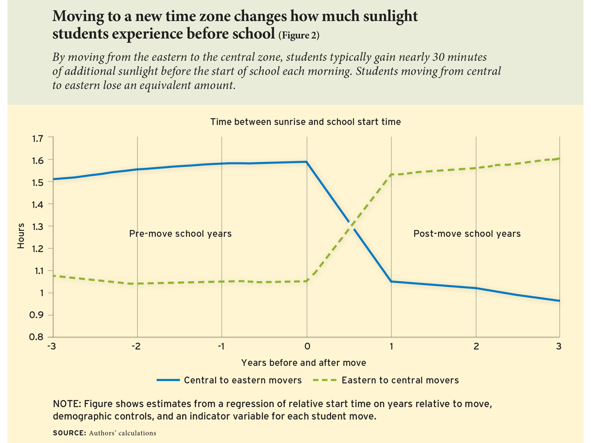 Moving to a new time zone changes how much sunlight students experience before school (Figure 2)