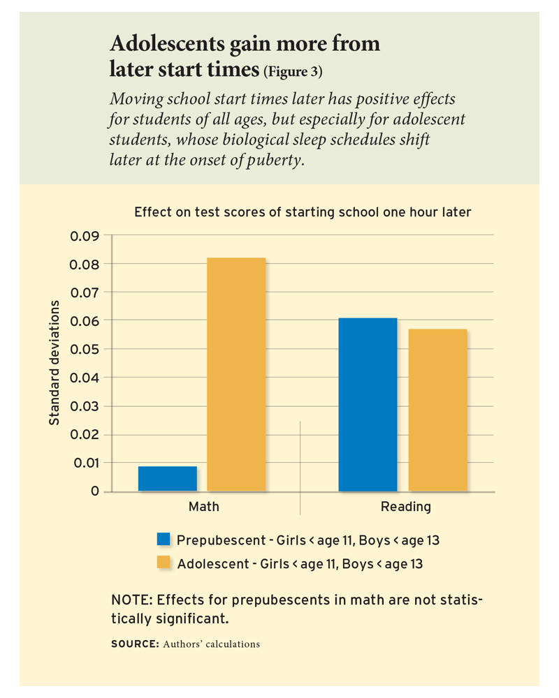 Adolescents gain more from later start times (Figure 3)
