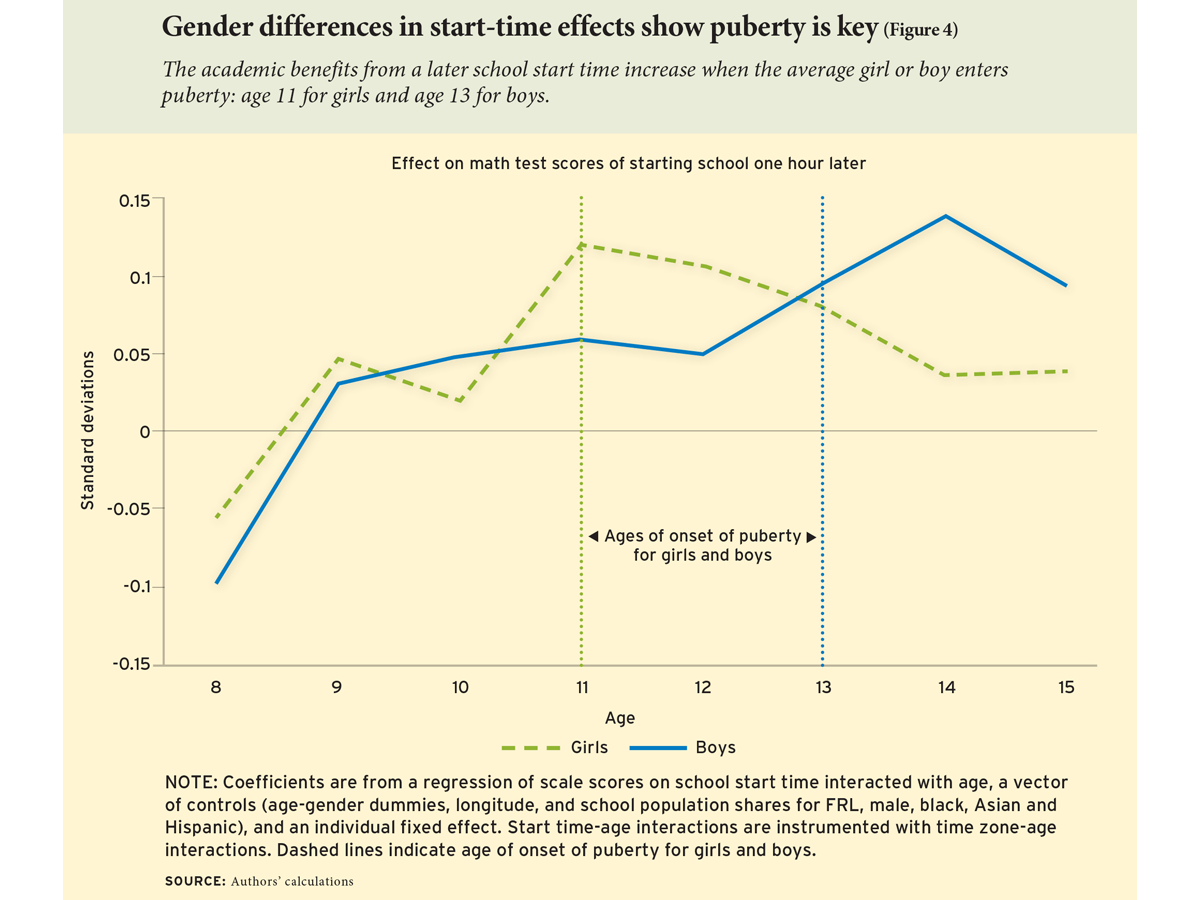Gender differences in start-time effects show puberty is key (Figure 4)