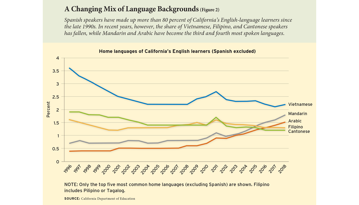 A Changing Mix of Language Backgrounds (Figure 2)