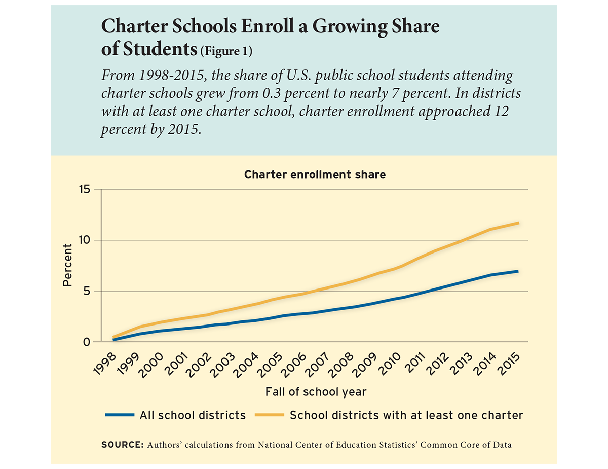 Charter Schools Enroll a Growing Share of Students (Figure 1)