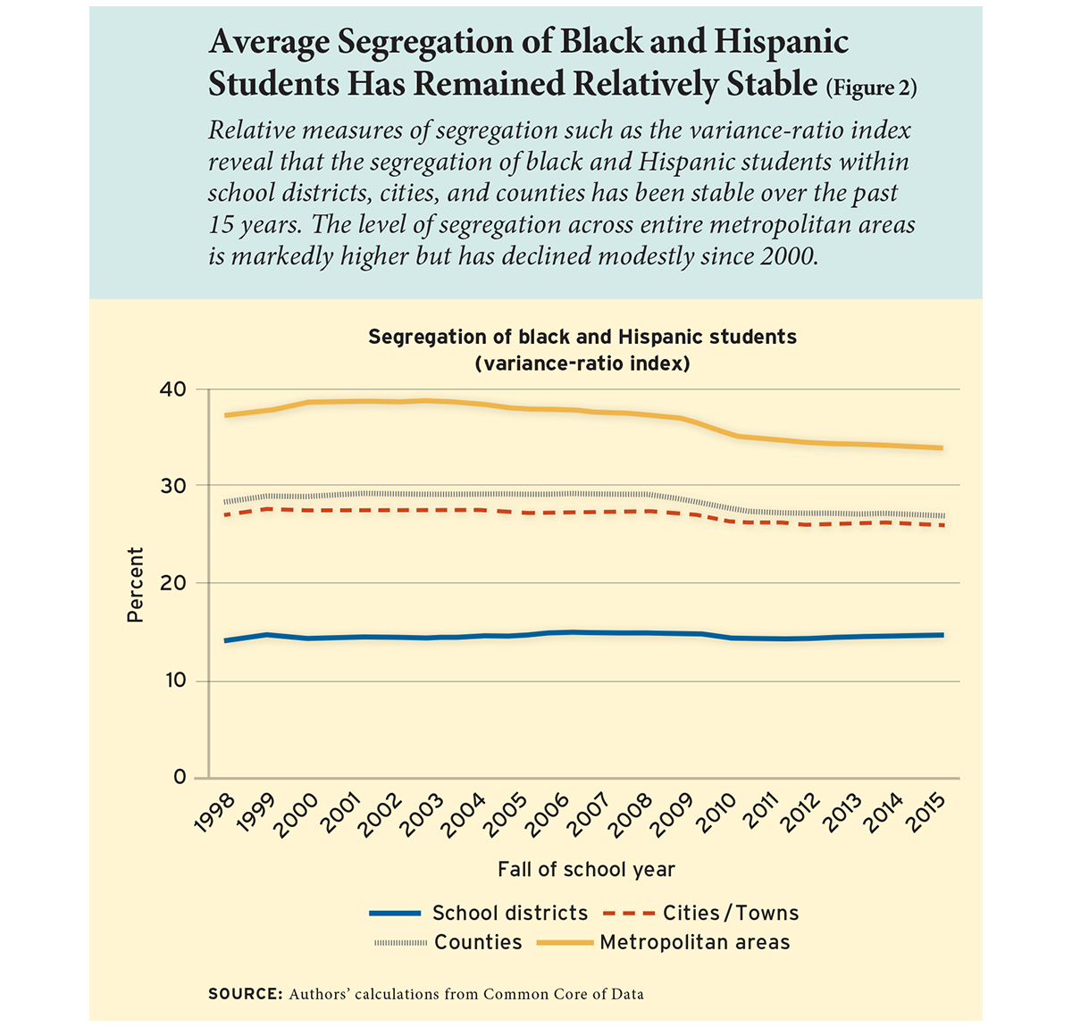 Average Segregation of Black and Hispanic Students Has Remained Relatively Stable (Figure 2)