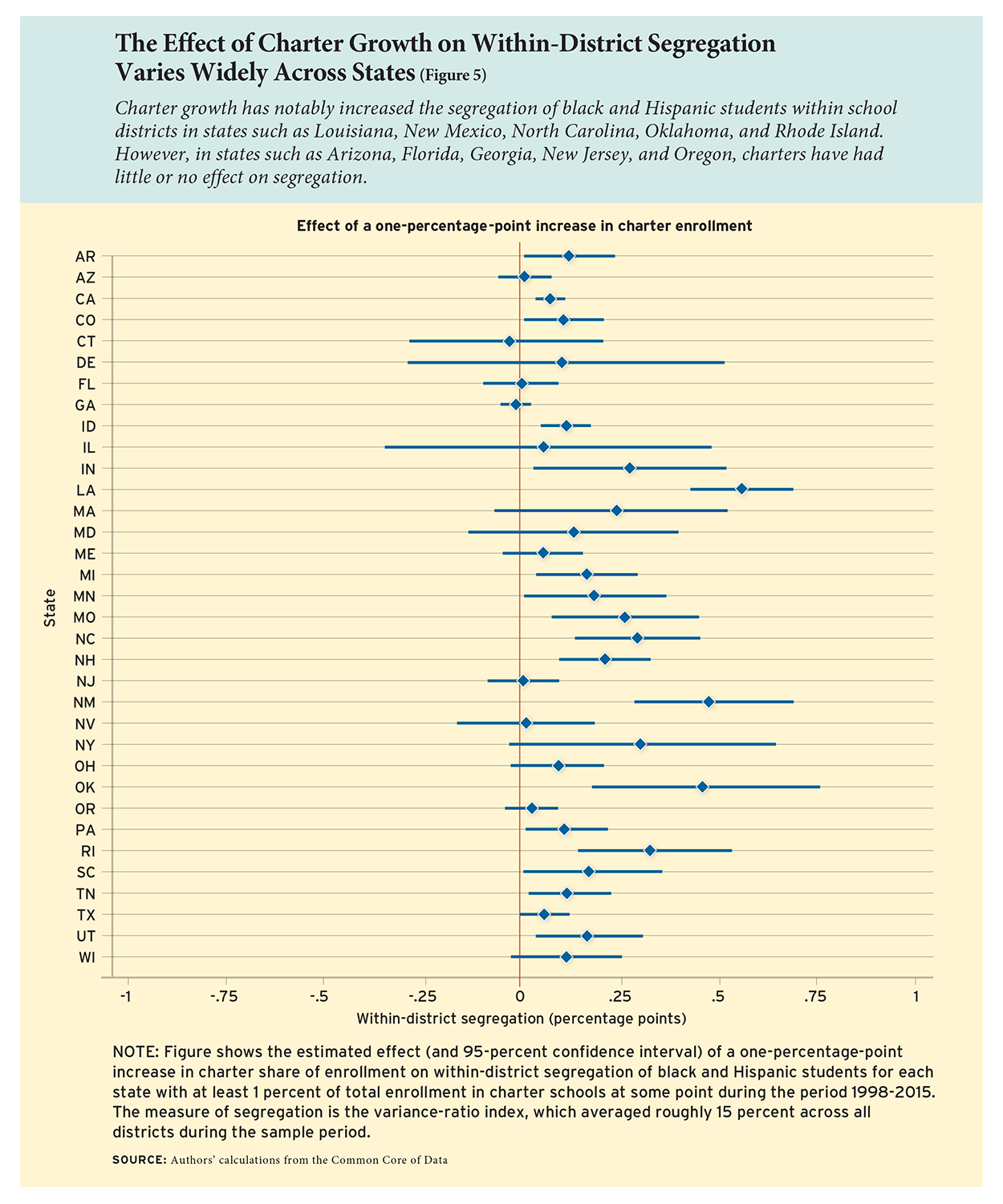 The Effect of Charter Growth on Within-District Segregation Varies Widely Across States (Figure 5)