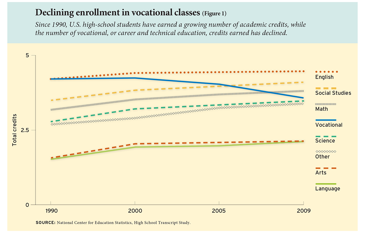 Declining enrollment in vocational classes (Figure 1)