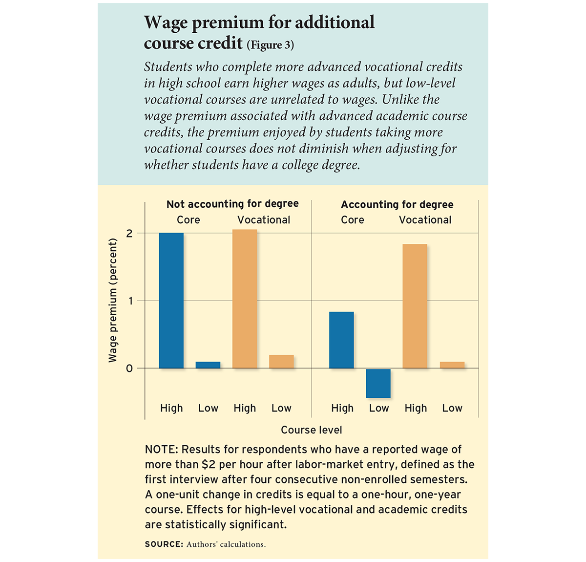 Wage premium for additional course credit (Figure 3)