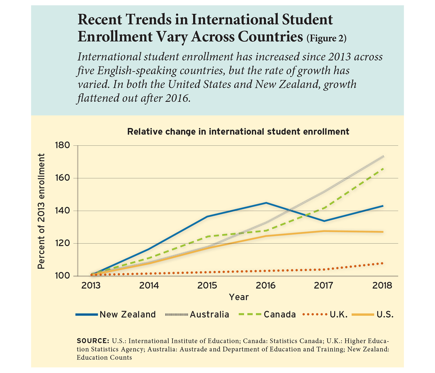 Recent Trends in International Student Enrollment Vary Across Countries (Figure 2)