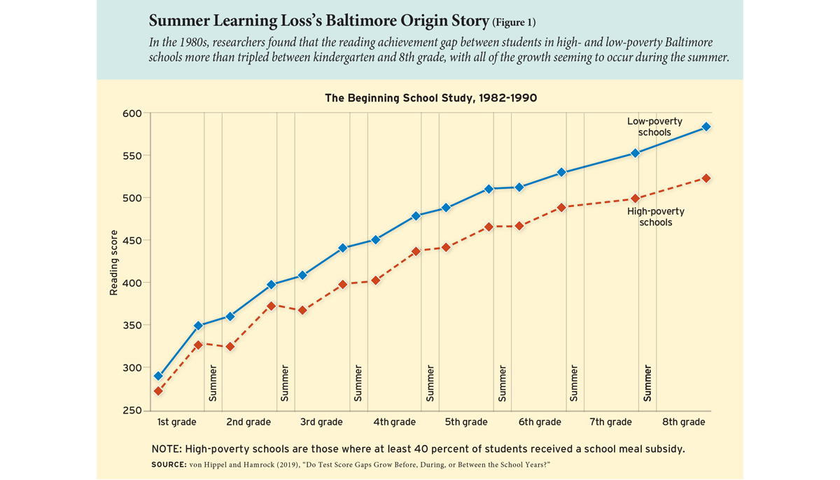 Summer Learning Loss's Baltimore Origin Story (Figure 1)