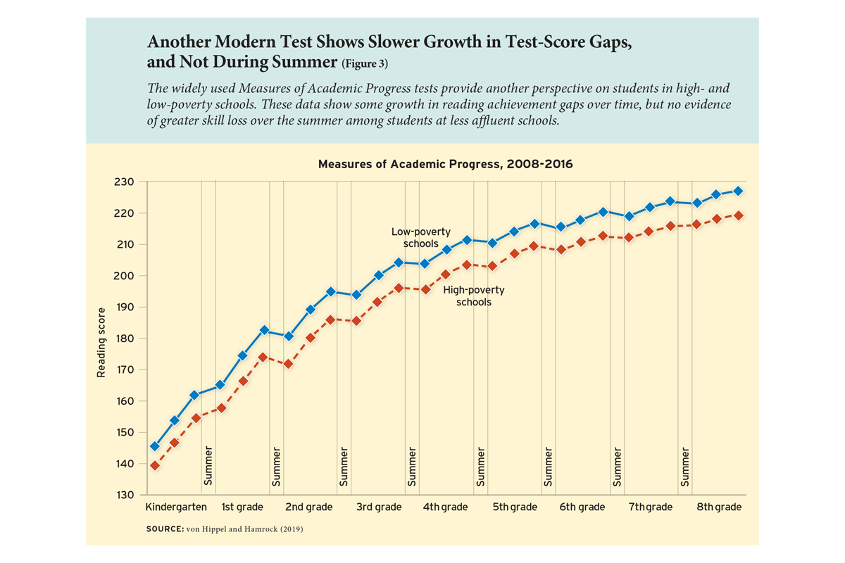 Another Modern Test Shows Slower Growth in Test-Score Gaps, and Not During Summer (Figure 3)