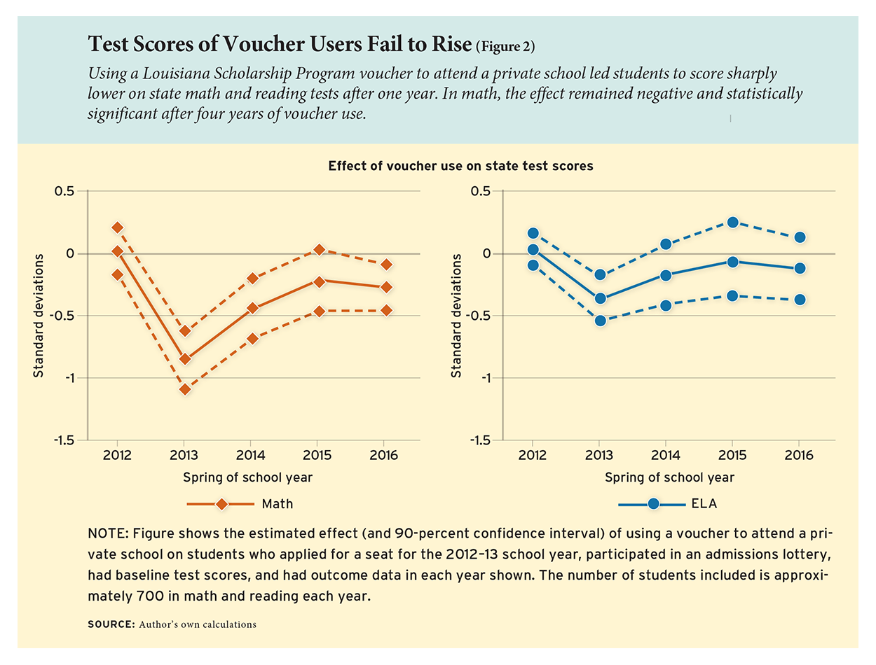 Test Scores of Voucher Users Fail to Rise (Figure 2)