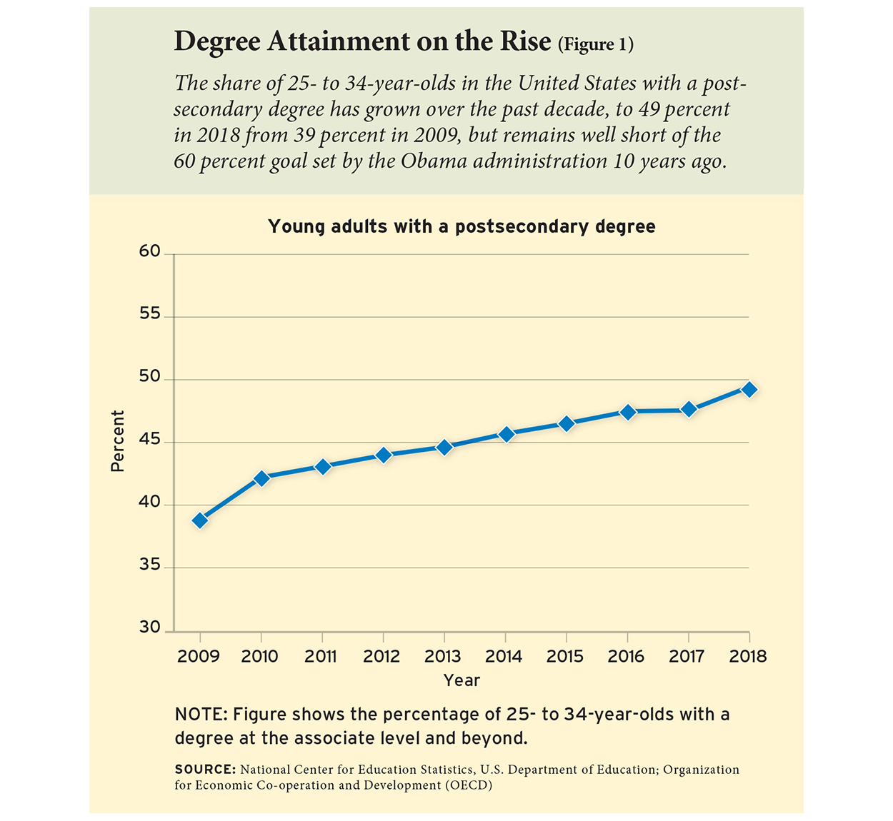 Degree Attainment on the Rise (Figure 1)
