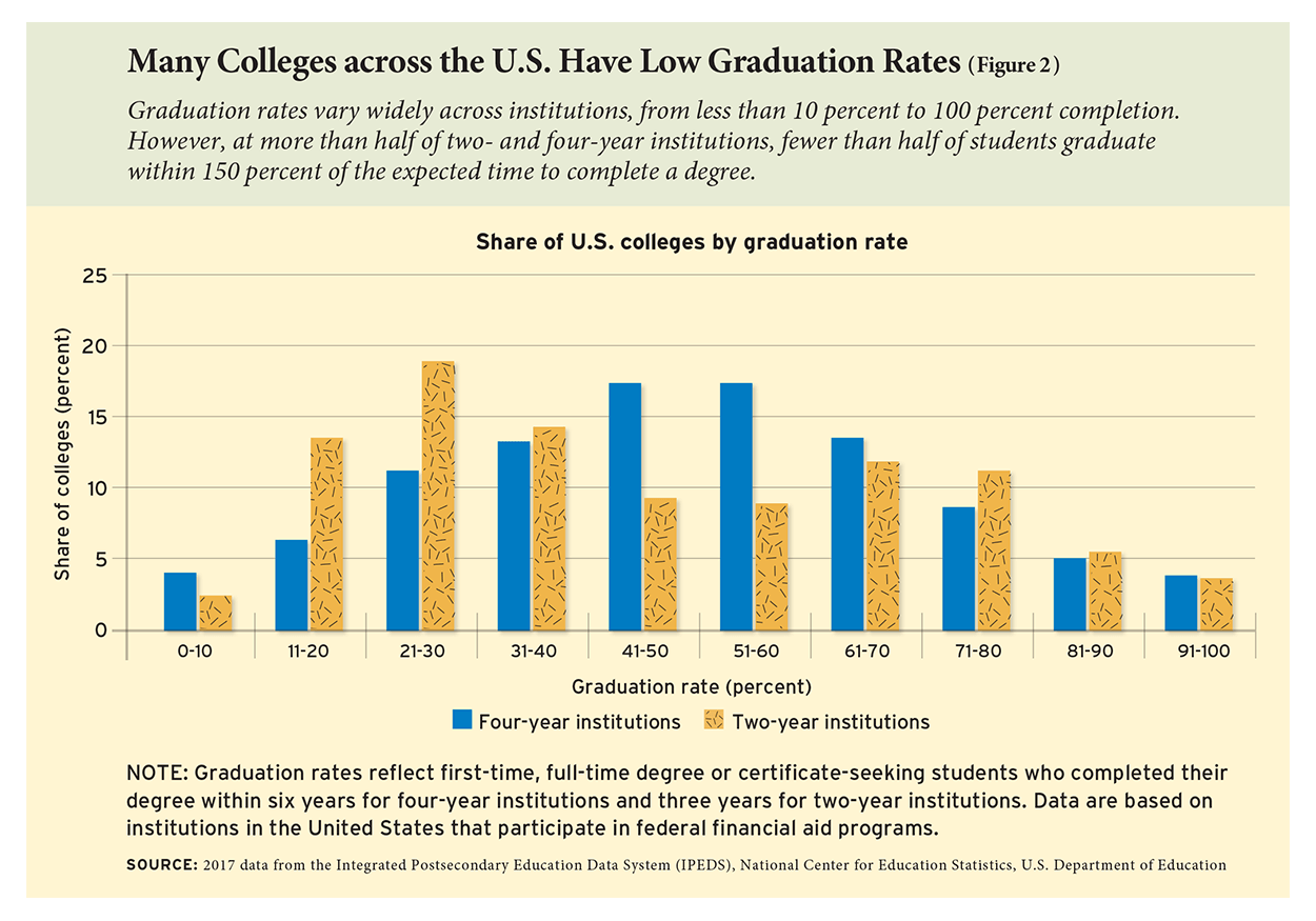 Many Colleges across the U.S. Have Low Graduation Rates (Figure 2)
