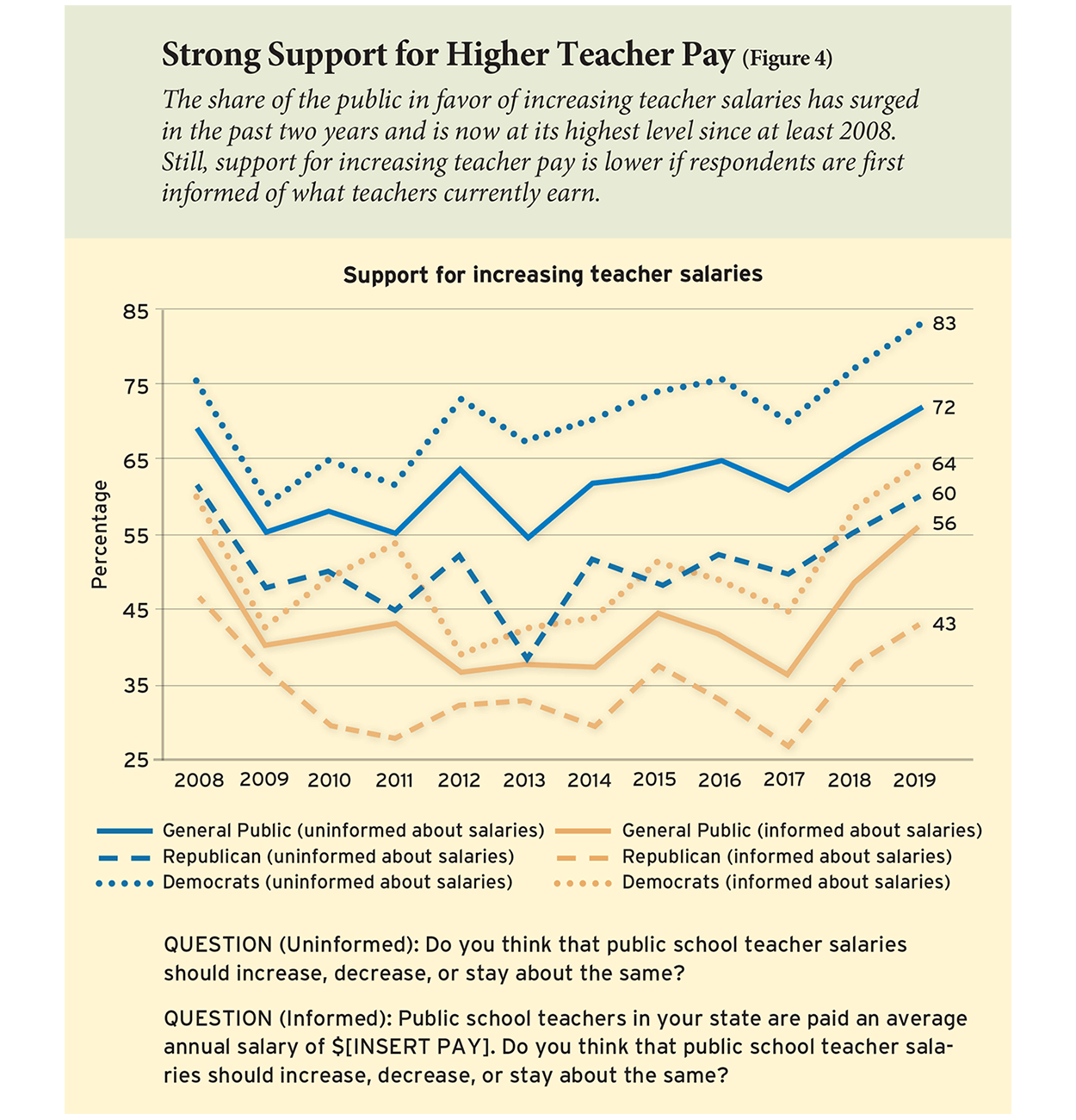 Strong Support for Higher Teacher Pay (Figure 4)