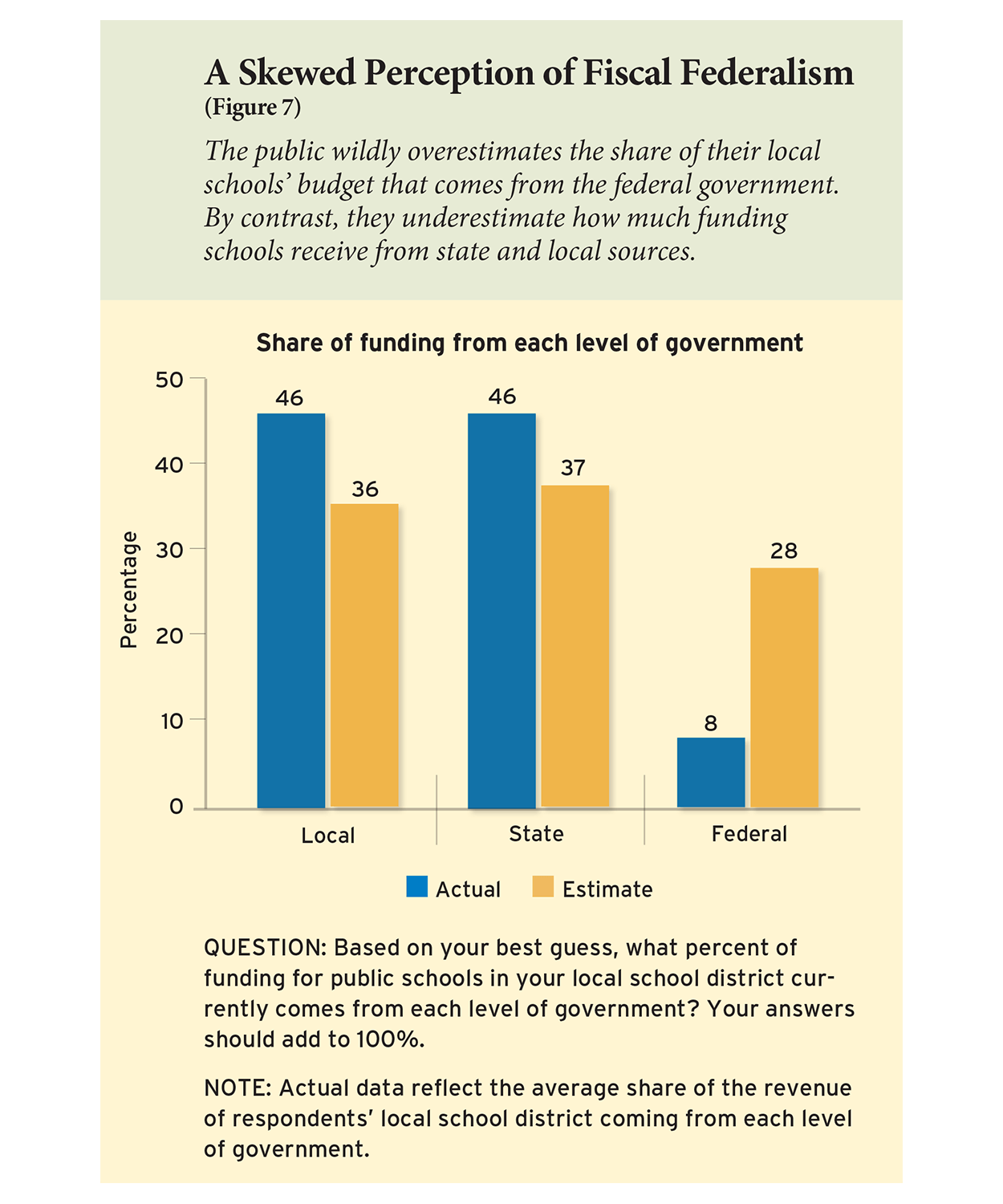 A Skewed Perception of Fiscal Federalism (Figure 7)